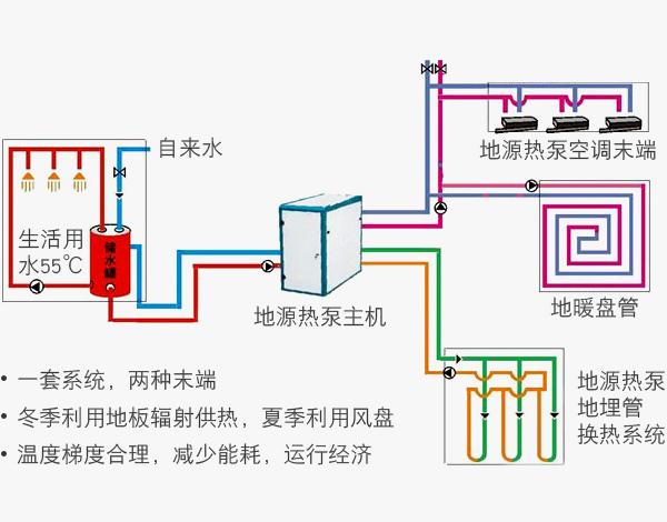 地源热泵系统图