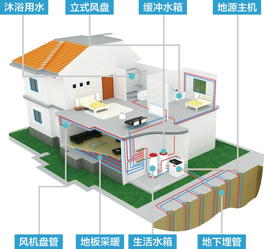 地源热泵优势